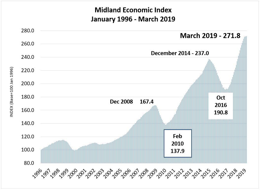 Midland Economic Indicators