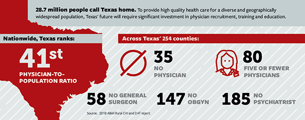Access to Care: Addressing Texas' Physician-to-Population Ratio Photo - Click Here to See